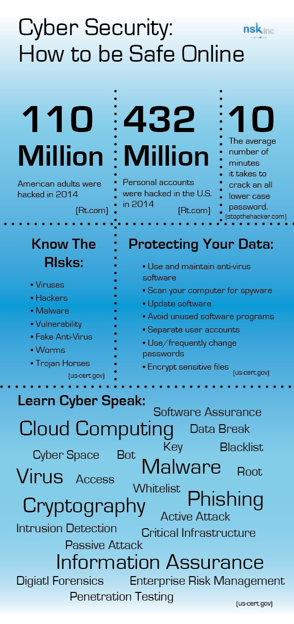 Cyber Security Infographpic - Being safe online