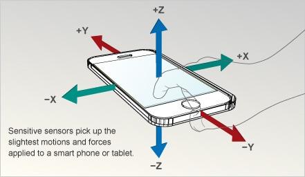 The_sensors_of_a_phone
